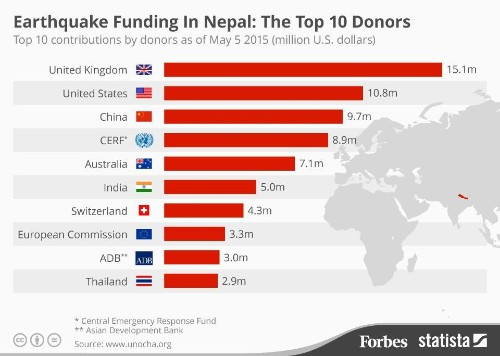 Earthquake Funding In Nepal: The Top 10 Donors [Infographic]