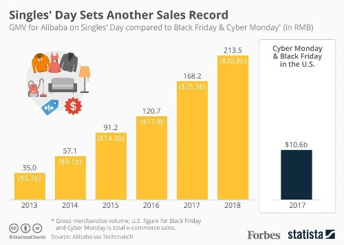 Singles' Day Sets Another Sales Record [Infographic]