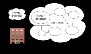 The Cloud Revolution and Creative Destruction