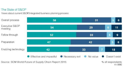 The Future Of Supply Chain Planning