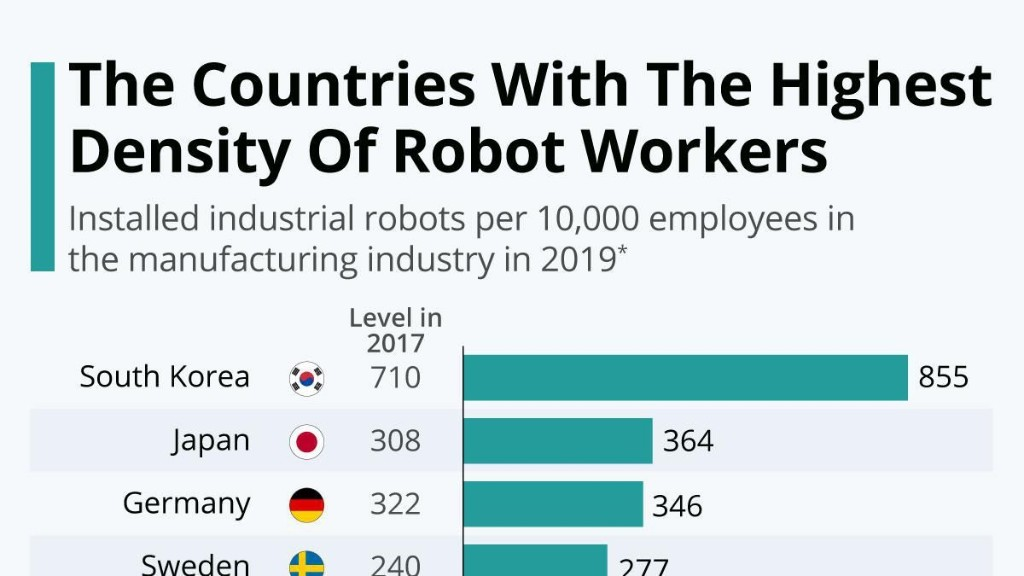 Rise Of The Machines: The Countries With The Highest Density Of Robot Workers [Infographic]