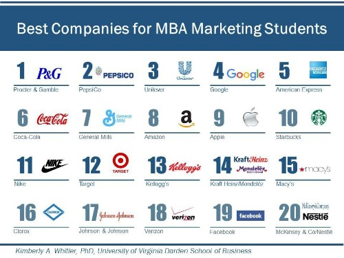 Study Results: The Top 20 Companies For MBA Marketing Students