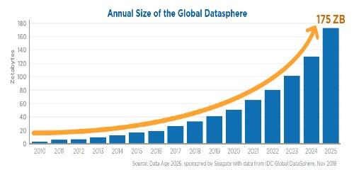 175 Zettabytes By 2025