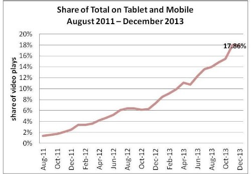 Mobile And Tablet Video Continues Exponential Growth, Reports Ooyala In Quarterly Index