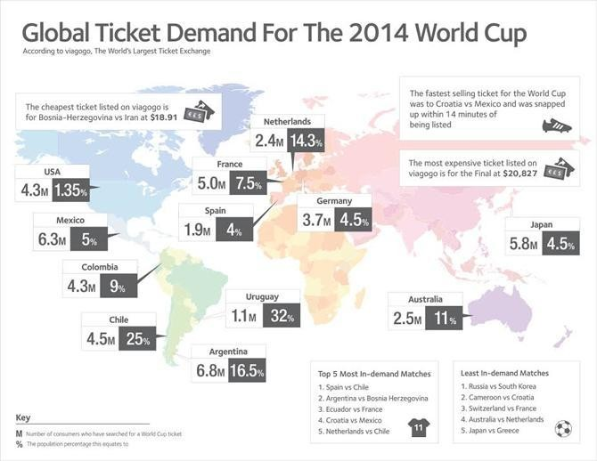 Global Ticket Demand For the 2014 World Cup According To viagogo