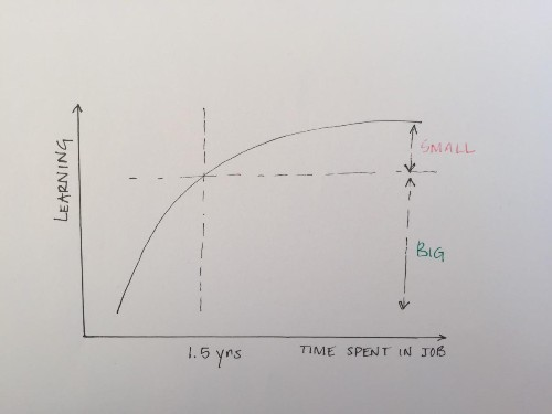 Three Career Lessons In Three Graphs