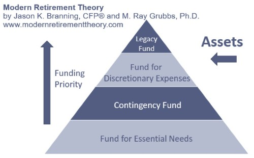 What Is A Safety-First Retirement Plan?