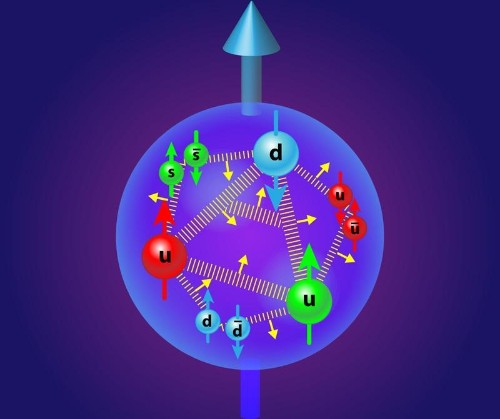 Why Does The Proton Spin? Physics Holds A Surprising Answer