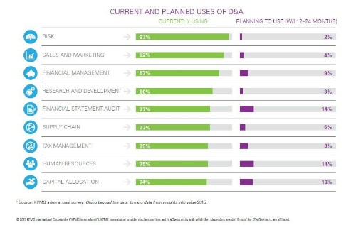 81% of Enterprises Are Relying On Analytics To Gain Greater Customer Insights