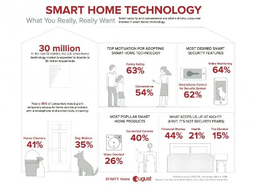 Study: Connected Cameras Are Most Wanted Smart Home Devices