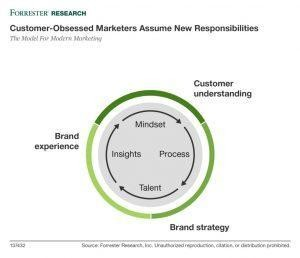Marketing Innovation Starts And Ends With Customer Obsession