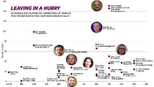 The Last Days Of Marissa Mayer?