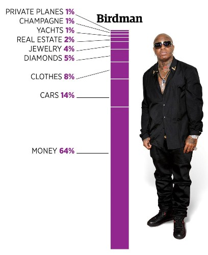 The Lyrical Portfolios Of Hip-Hop's Wealthiest Artists