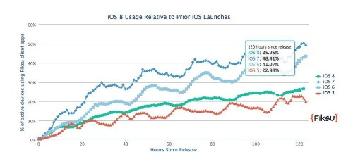 Apple's iOS 8 Rapidly Overtakes Android's KitKat In Under Five Days