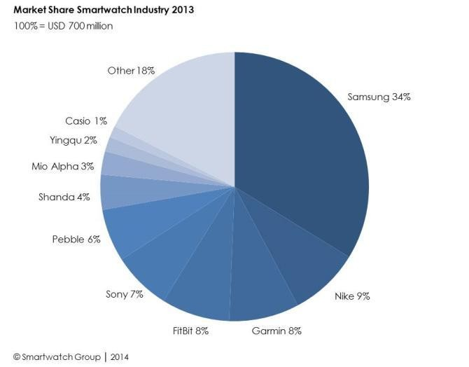 The Size Of The Smartwatch Market & Its Key Players