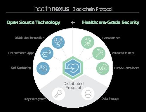 SimplyVital Health Is Using Blockchain To Revolutionize Healthcare