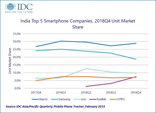 iPhone Sales Crater In India: Xiaomi, Samsung, Vivo, Oppo, and Transsion Outsell Apple