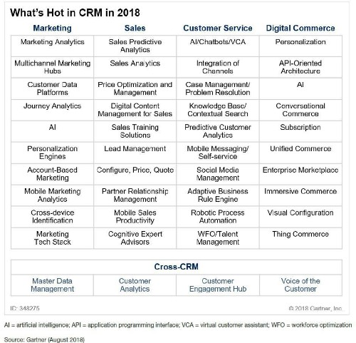 Which CRM Applications Matter Most In 2018