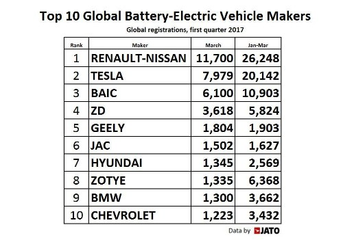 World's Top Ten EV Makers, And The Case Of The Missing Teslas