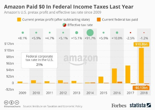 Amazon Paid $0 In Federal Income Taxes Last Year [Infographic]