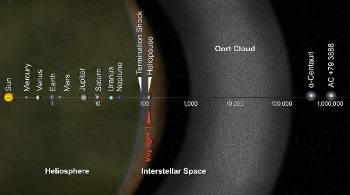 Is Humanity Ignoring Our First Chance For A Mission To An Oort Cloud Object?