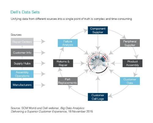Big Data Analytics: Eating An Elephant