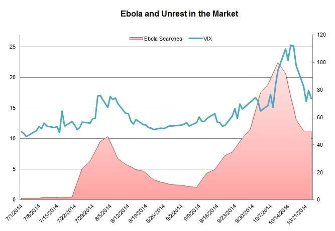 Ebola & The Stock Market: Repercussions of Panic