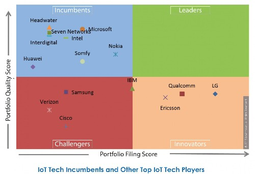 Internet Of Things: IoT Tech Landscape And Rankings - New Report