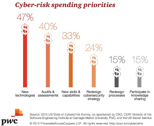 6 Observations About Cybersecurity Based On Two New Surveys