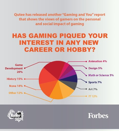 The Impact Of Gaming: Future Careers And Hobbies [Infographic]
