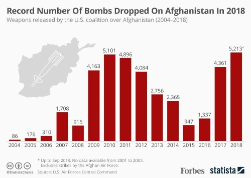The U.S. Never Dropped As Many Bombs On Afghanistan As It Did In 2018 [Infographic]