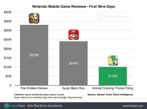 'Animal Crossing: Pocket Camp' Isn't Making Nintendo Very Much Money