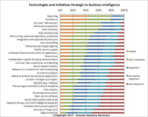 The State Of Location Intelligence Analytics & BI, 2017