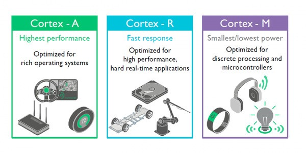 ARM Holdings Releases A Very Tiny Core For IoT And Wearables