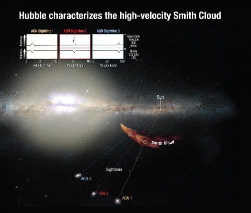 Monstrous Cosmic Gas Cloud Set To Ignite The Milky Way