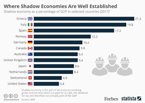 The Countries With The Largest Shadow Economies [Infographic]