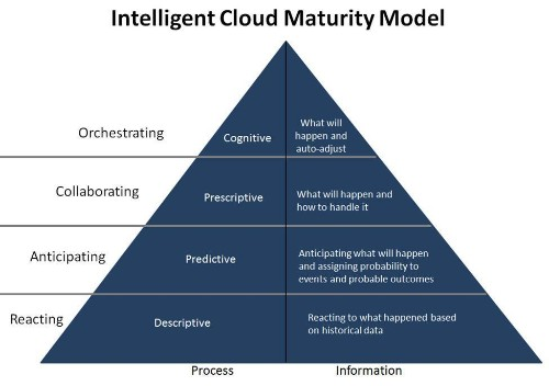 The Era Of The Intelligent Cloud Has Arrived