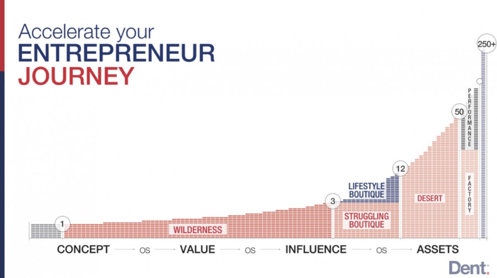 The Entrepreneur JourneyIs More Predictable Than Most People Think