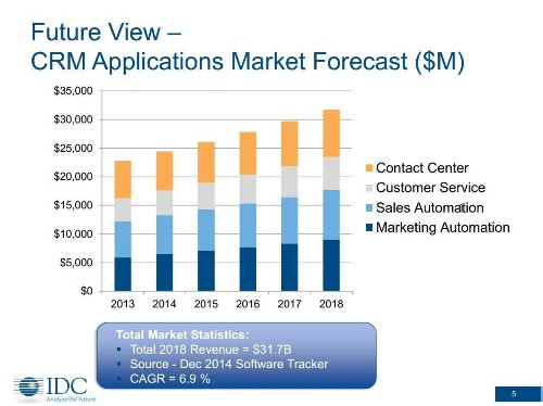 IDC Predicts CMOs Will Drive $32.3B In Marketing Technology Spending By 2018