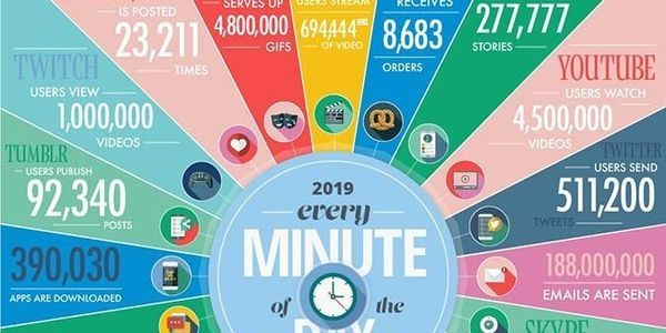 How Much Data Is Collected Every Minute Of The Day
