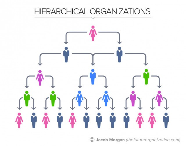 The 5 Types Of Organizational Structures: Part 1, The Hierarchy