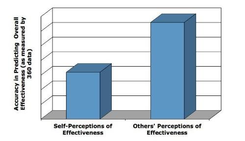The Singular Secret For A Leader's Success: Self-Awareness