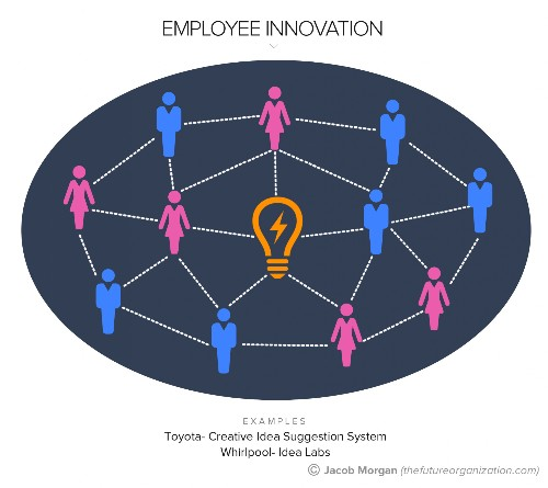 The 5 Types Of Innovation For The Future Of Work, Pt. 1: Employee Innovation