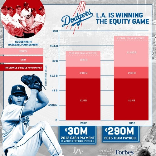 The Los Angeles Dodgers Are Losing Money But Winning The Equity Game