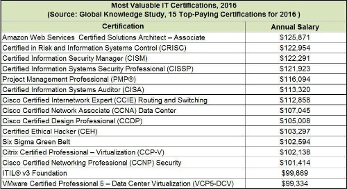 15 Top Paying IT Certifications In 2016: AWS Certified Solutions Architect Leads At $125K