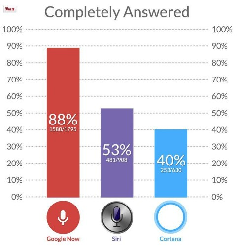 Google Now Scores Higher Than Siri And Cortana On Massive Knowledge Quiz. An AI Breakthrough? Not So Fast.