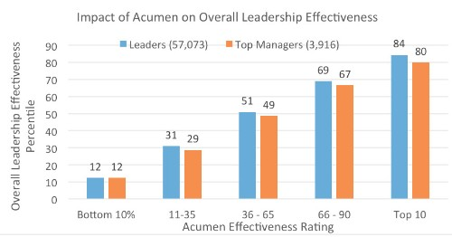 Are You Technical Enough? Here's How It Affects Your Leadership Skills