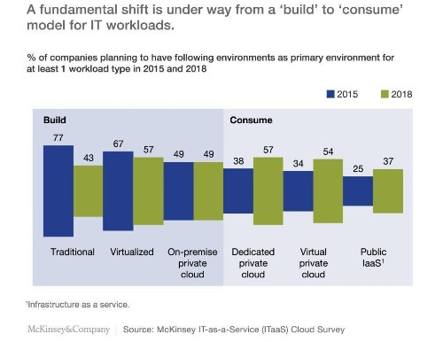 McKinsey Predicts Enterprises Are Adopting Cloud Faster As IT Shifts From Build To Buy
