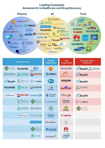 World's Top 20 AI Drug Development Companies