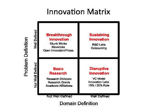 How to Manage Innovation